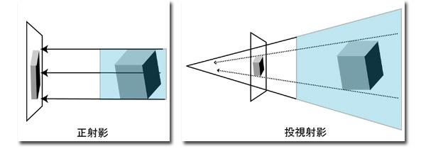 OpenGL] 射影変換